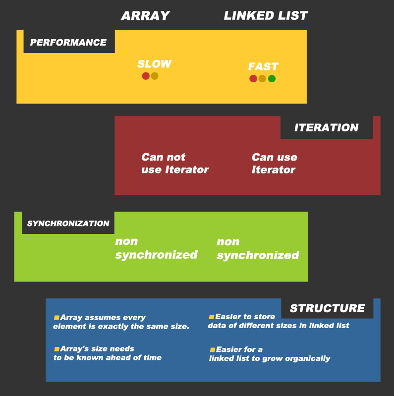 array vs linked list in java