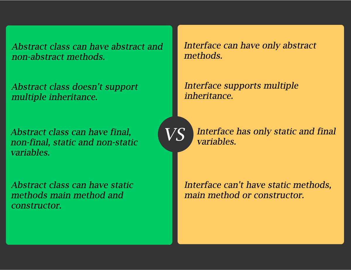 Abstract Vs interfaces in java