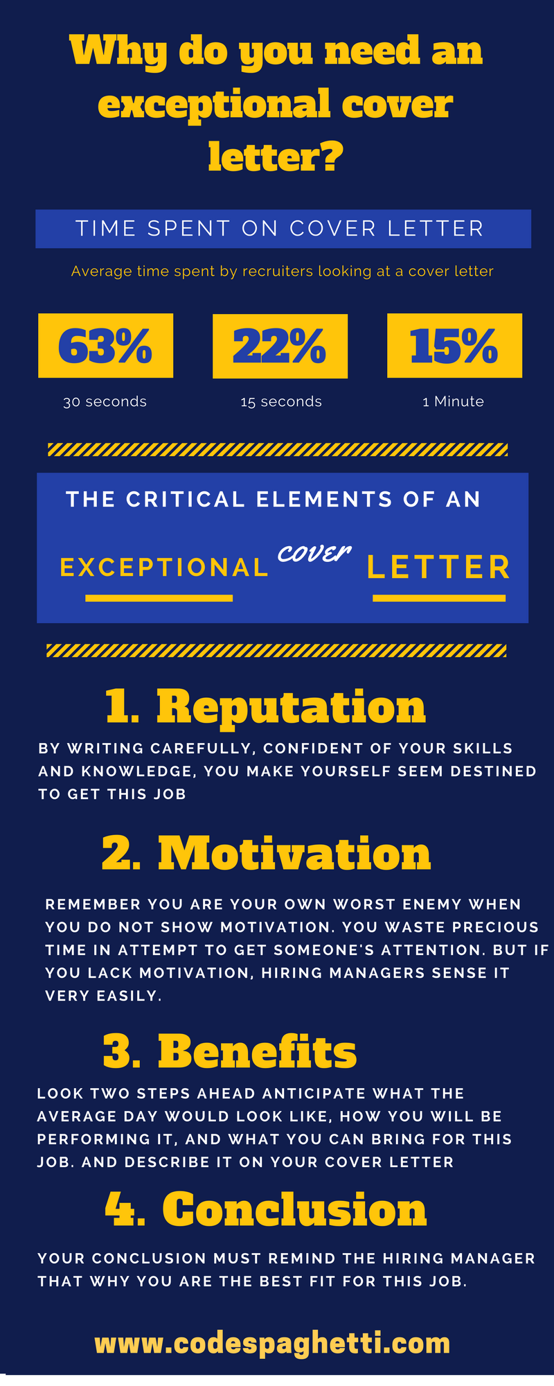 How to write cover letter infographic
