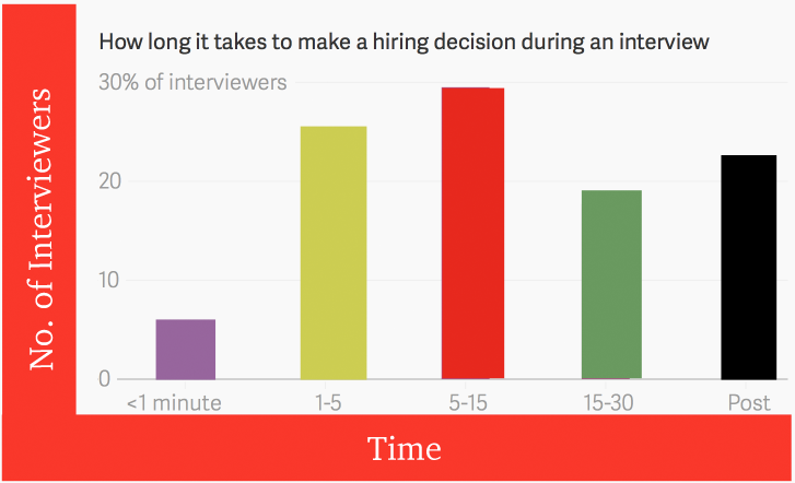 how many people are short listed in phone interviews