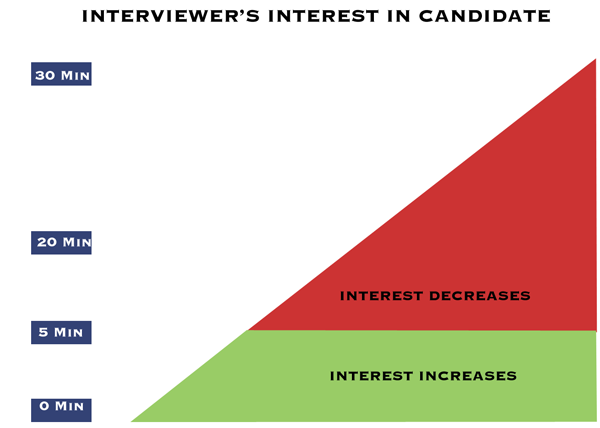 Interviewers interest during interviews