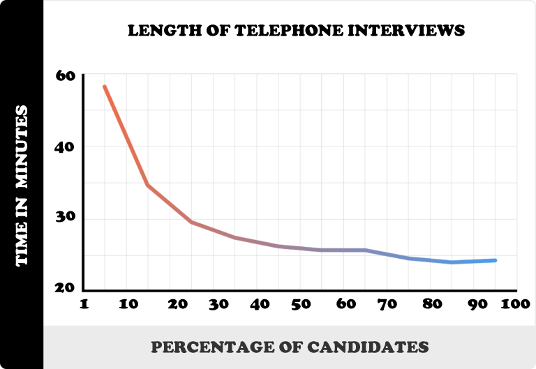 Average length of phone interviews
