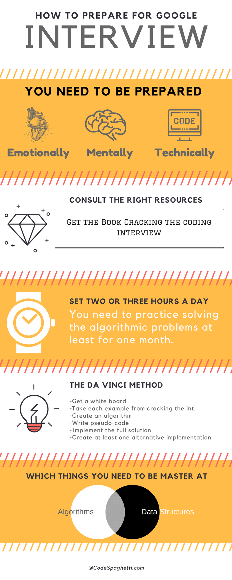 how to prepare for google interview infographic
