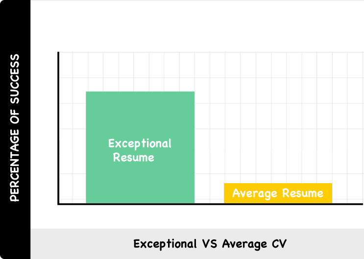 exceptional vs average cv facts