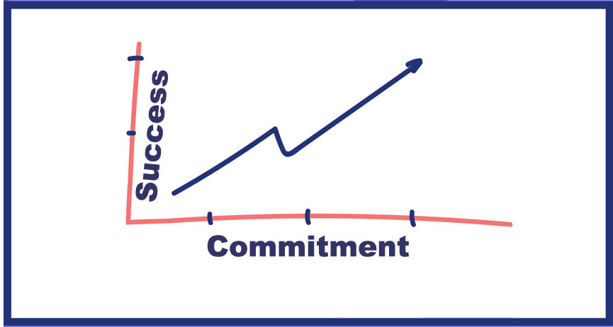 Google interview commitment vs success