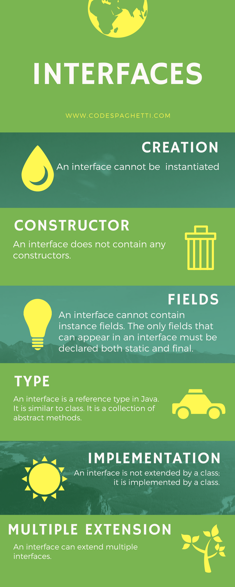 Java Interface Infographic